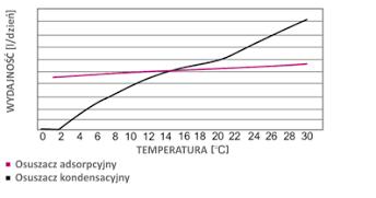 osuszanie tynków i posadzek w niskich temperaturach gdy jest zimno